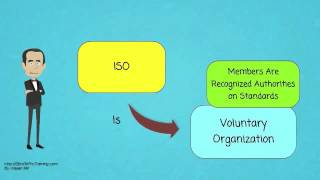 What is ISO International Organization for Standardization?
