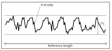 MAHR- Pt profile depth