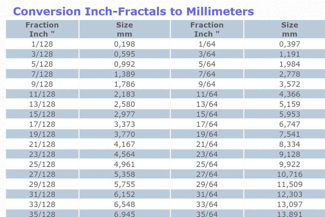 Conversion Inch-Fractals to Millimeters