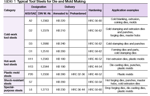 Die and Mold Materials and their Machinability