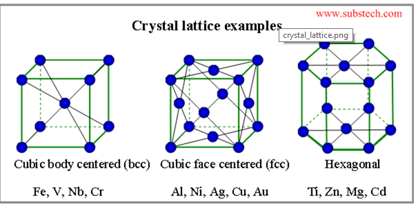 Metals crystal structure