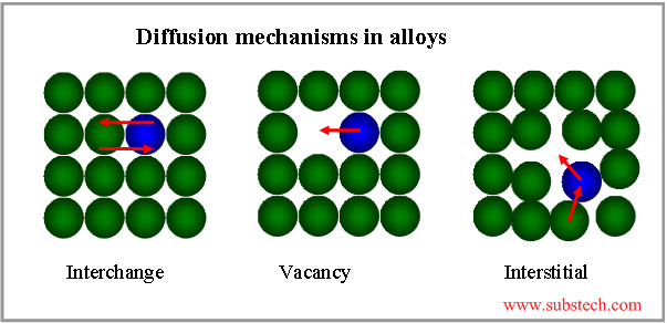 Diffusion in alloys