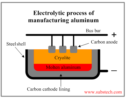 Extractive metallurgy of aluminum