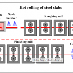 Steel strip processing