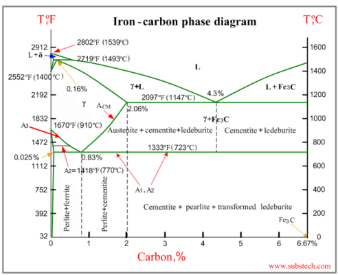 Iron carbon phase diagram f auto electrical wiring diagram iron carbon phase diagram cutting vision rh metalcuttingvision com iron carbon phase diagram nptel iron carbon phase diagram explained pdf ccuart Gallery