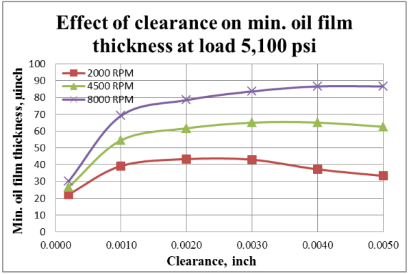Optimization of Clearance Design for High Performance Engine Bearings