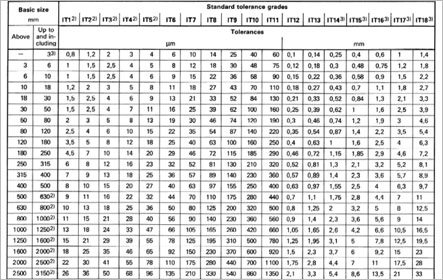 International Tolerance (IT) Grades table reference ISO 286