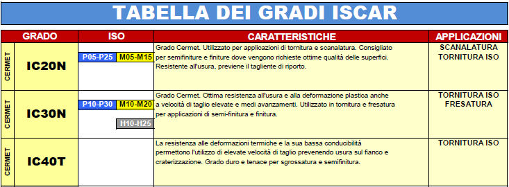 Iscar Grade Table – In Italian language