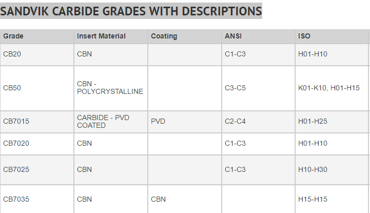 SANDVIK CARBIDE GRADES WITH DESCRIPTIONS