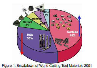 The Development and Application of New Cutting Tool Materials