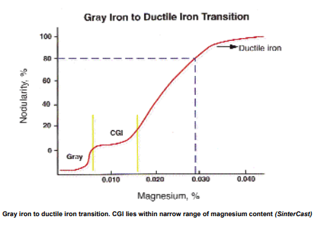 How to machine compacted graphite iron