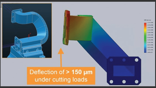 Meeting the Machining Challenges of Additive Manufacturing